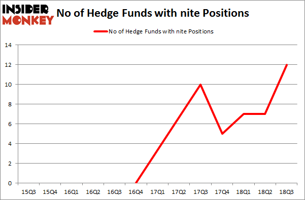 No of Hedge Funds with NITE Positions