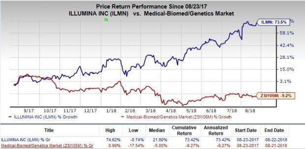 Illumina (ILMN) gains on strategic partnerships and international prospects.