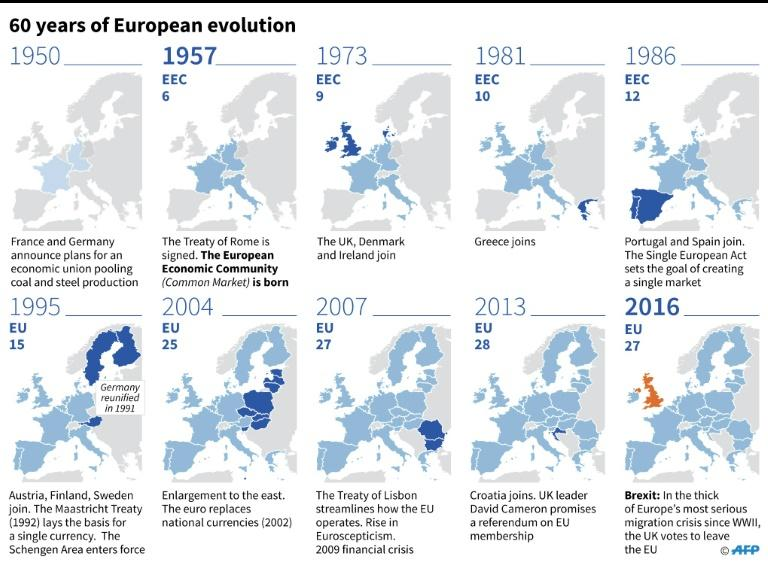 60 years of European evolution