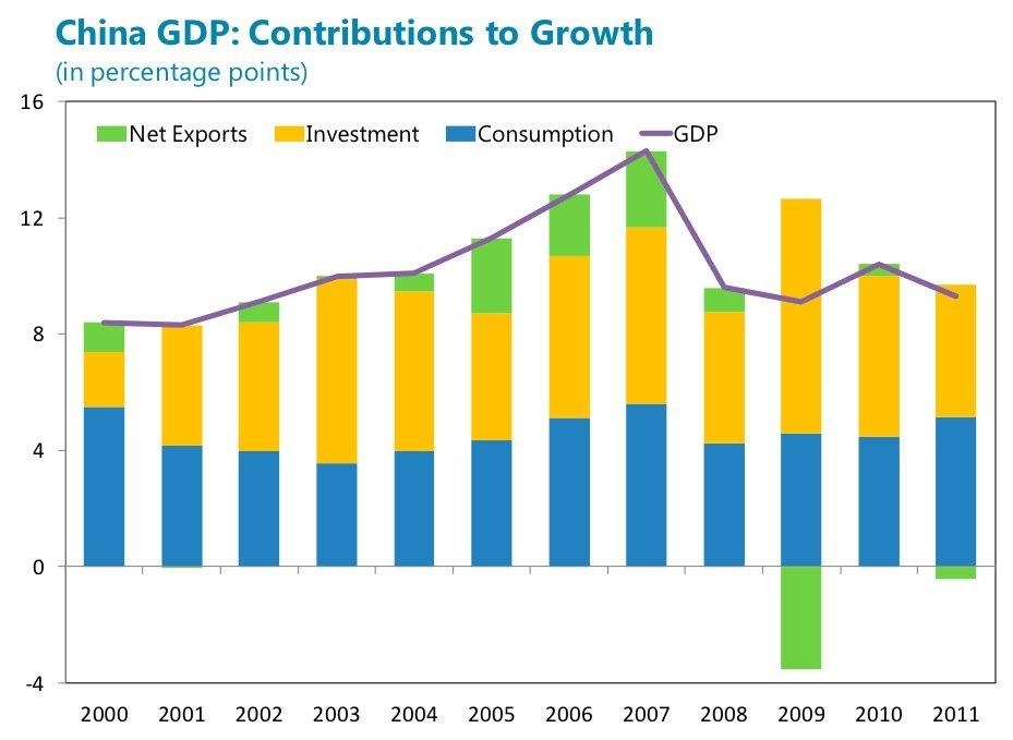 china investment led growth