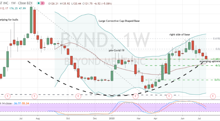 Beyond Meat (BYND) weekly chart shows emerging uptrend