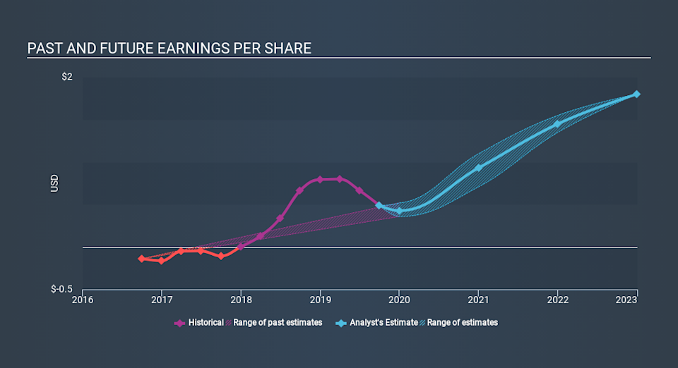NasdaqGS:VICR Past and Future Earnings, January 7th 2020