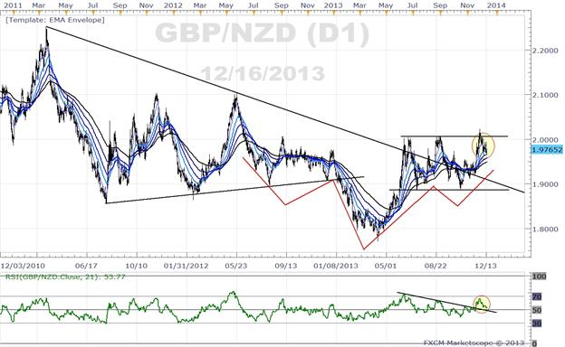 GBPNZD__The_Other_Great_Rotation_body_Picture_1.png, GBPNZD – The Other Great Rotation