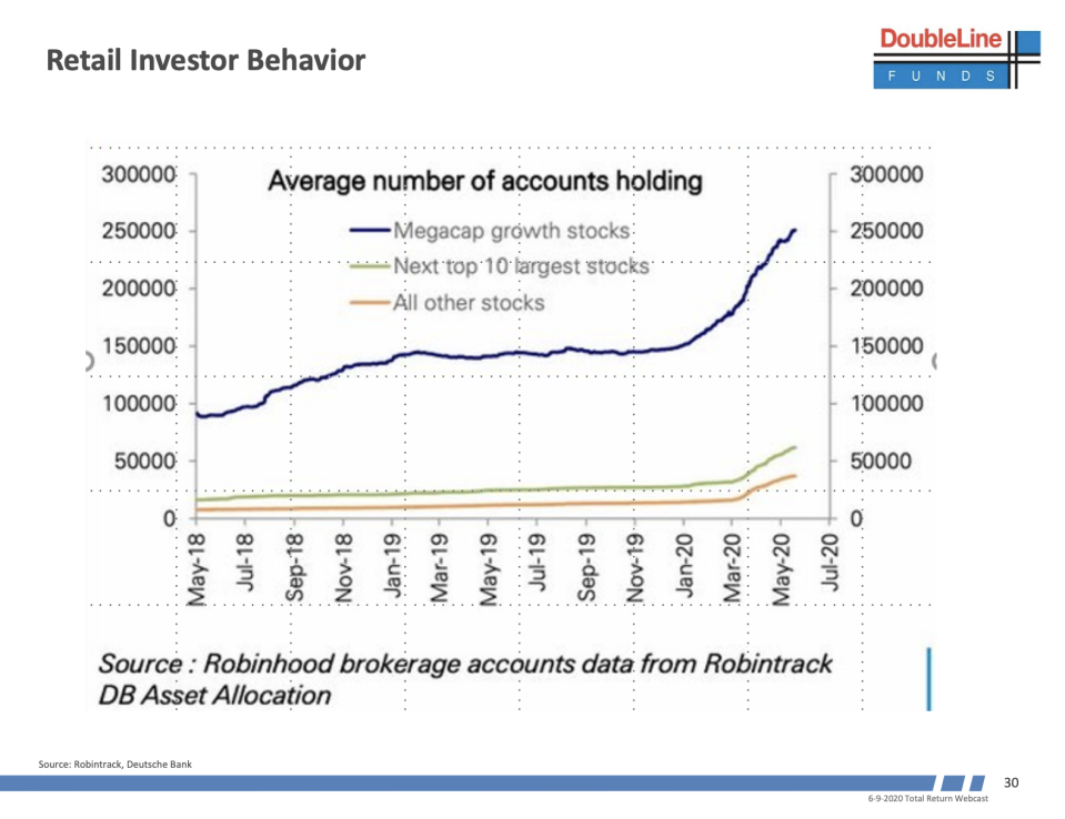 DoubleLince Capital CEO Jeffrey Gundlach highlighted the retail investor boom as 'unnerving,' during his most recent webcast for the DoubleLine Total Return Bond Fund.