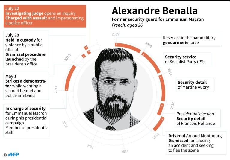 Biographical elements on Alexandre Benalla, former presidential bodyguard who has been charged with assault and impersonating a police officer after he beat and manhandled protestors on May 1
