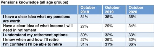 Pension knowledge among all age groups. Source: Hargreaves Lansdown