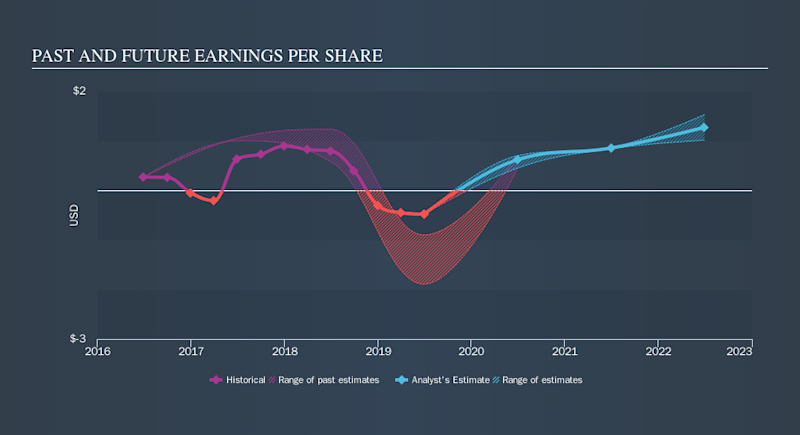 NasdaqGS:HAIN Past and Future Earnings, September 16th 2019