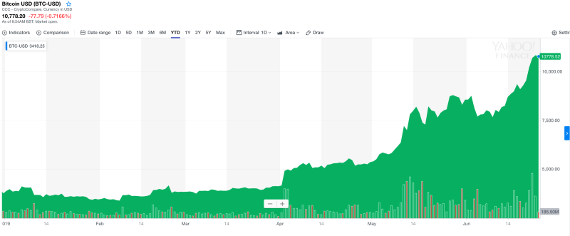 Bitcoin has risen rapidly so far in 2019. Photo: Yahoo Finance UK