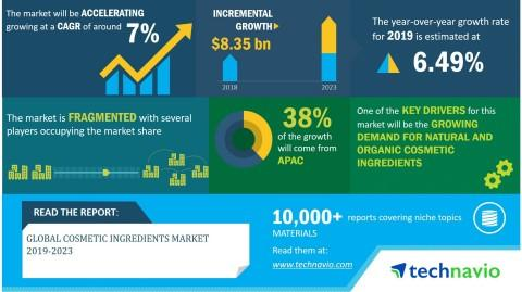 Global Cosmetic Ingredients Market 2019-2023 | Rising Prominence of Clean Labeling in Cosmetic Formulations to Boost Growth | Technavio