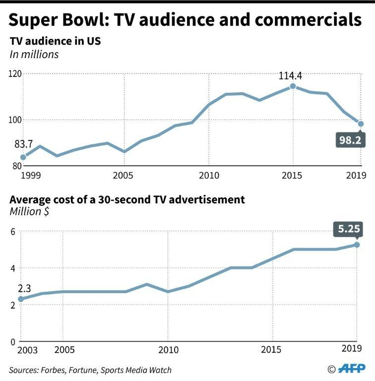 Charts showing Super Bowl TV audience and the average cost of a commercial spot (AFP Photo/Vincent LEFAI)