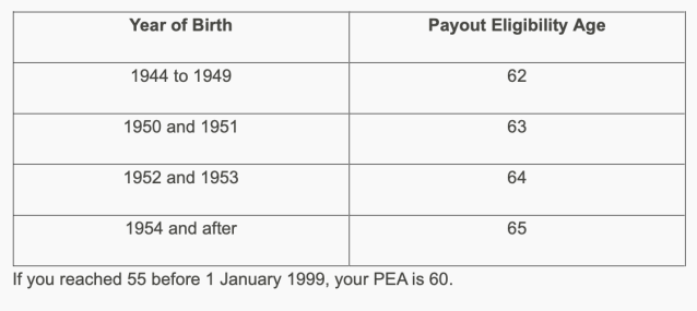 CPF Monthly Payouts Defaults To Age 70? Here's What You Need To Know