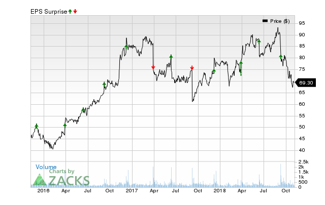 SAIC (SAIC) has an impressive earnings surprise history and currently possesses the right combination of the two key ingredients for a likely beat in its next quarterly report.