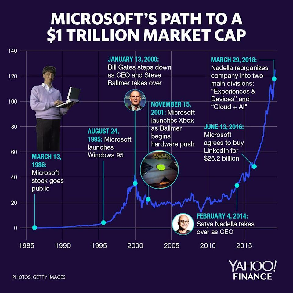 The major milestones of Microsoft's road to becoming a company with at least $1 trillion in market capitalization.