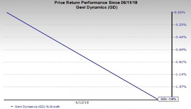 Defense Stocks in Trouble:General Dynamics Corporation (GD)