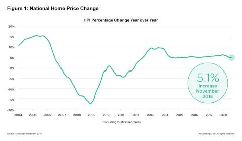 CoreLogic Reports November Home Prices Increased by 5.1 Percent Year Over Year
