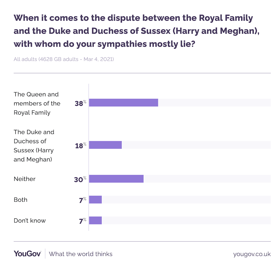 More people have sympathy with the Queen than Prince Harry and Meghan. (YouGov)