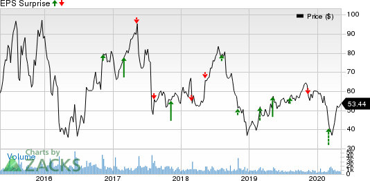Eagle Pharmaceuticals Inc Price and EPS Surprise