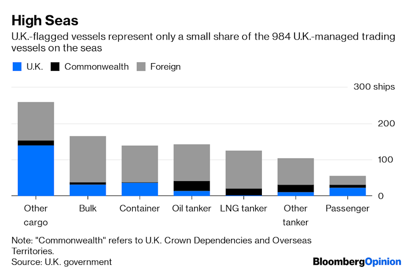 (Bloomberg Opinion) -- So much for Britannia ruling the waves.U.K. Prime Minister Theresa May will spend her last days in office working out how to secure the release of the Stena Impero, a British-flagged oil-products tanker seized by Iran in the Strait of Hormuz last week.Amid the likely handover of power to former Foreign Secretary Boris Johnson, and just over three months before the U.K. is due to exit the European Union, the incident looks like a disastrous miscalculation by a political class that's had its share of poor decision-making.Indeed, an ill-planned military operation in a vital global shipping lane and a mistaken gamble on Washington's response looks oddly reminiscent of the Suez crisis – the disastrous 1956 episode that marked the end of Britain's ambitions as a global power.The most baffling thing about this incident is how entirely predictable it's been.Tehran has been operating a calibrated tit-for-tat strategy in the Persian Gulf ever since the situation in the Strait of Hormuz started to deteriorate this summer. Within hours of the U.K. seizing a tanker carrying Iranian oil near Gibraltar earlier this month, a senior official in Tehran was calling for retaliation. Given the relative ease with which Iran can control shipping through the Strait (a fact the country's foreign minister Mohammad Javad Zarif highlighted in an interview last week with Bloomberg Television), the current situation was all but inevitable, as my colleague Julian Lee has written.What happens if Tehran decides that honor isn't yet satisfied? May's government lacks the firepower to prevent further attacks: There's just a single frigate, the HMS Montrose, currently in the region. Two more ships, HMS Duncan and HMS Kent, are to be rotated through the Gulf over the course of this year. But at best two boats will be available to escort marine traffic – or one when Montrose is docked.That's plainly inadequate to protect a merchant fleet that numbers close to 1,000 trading vessels, once you throw in U.K.-owned ships sailing under the flags of other countries. Tankers likely to transit Hormuz comprise about a third of that total.(1)It defies logic that the U.K. got into this mess without being aware of how events would play out – but much about the U.K. these days defies logic.The country's civil service surely would have warned the Cabinet that the Gibraltar operation, however legitimate, would risk a blowback Westminster couldn't contain. Looking the other way to avert an international incident is a time-honored practice of governments adjacent to global shipping lanes, one that Spain appears to have employed in this situation.Whether Westminster decided to intervene out of an abundance of duty or the expectation Washington would offer its far larger Persian Gulf force for protection as repayment, the government clearly acted without a secure back-up plan. The fact that the crisis has played against the backdrop of the messy resignation of Westminster's ambassador to Washington, Kim Darroch, couldn't have helped matters, either.To be sure, the existence of diplomatic ties between Iran and the U.K. should, in theory, make resolving this incident a little easier than a comparable blow-up with the U.S. Even there, though, it's not clear that London has much leverage these days. Relations now are almost certainly worse than they were in 2007, when it took nearly two weeks to secure the release of 15 Royal Navy personnel captured in an area disputed between Iran and Iraq. British-Iranian woman Nazanin Zaghari-Ratcliffe has been imprisoned in the country for more than three years, in a lingering dispute where the intervention of Britain's likely future prime minister has been less than helpful.As with Suez, which gave cover for the Soviet Union to send tanks to crush Hungary's 1956 revolution, the bigger risk isn't so much the blow to Britain's standing in the world, as international relations more broadly.With Iranian oil exports bumping along around their lowest levels since the 1980s, Tehran's desire to stay on good terms with the remaining parties to the Joint Comprehensive Plan of Action on its nuclear program is one of the main factors preventing the situation in Hormuz deteriorating further. That's markedly weakened now that the Stena Impero situation has put it on a collision course with a second member, after the U.S., of the six-nation group.As we've argued before, the situation in Hormuz is a good deal more fragile than you'd think just from looking at somnolent crude prices. A crucial passage for the world's oil flows has been a tinderbox for months. It's no place for Britain, in its current weakened state, to be caught playing with matches.(1) Maritime lawyers might quibble that Iran should only have a problem with boats sailing under the British flag, but the fact that it also stopped the British-operated, Liberian-registered Mesdar last week suggests Tehran is acting as if all is fair in love and war.To contact the author of this story: David Fickling at dfickling@bloomberg.netTo contact the editor responsible for this story: Rachel Rosenthal at rrosenthal21@bloomberg.netThis column does not necessarily reflect the opinion of the editorial board or Bloomberg LP and its owners.David Fickling is a Bloomberg Opinion columnist covering commodities, as well as industrial and consumer companies. He has been a reporter for Bloomberg News, Dow Jones, the Wall Street Journal, the Financial Times and the Guardian.For more articles like this, please visit us at bloomberg.com/opinion©2019 Bloomberg L.P.