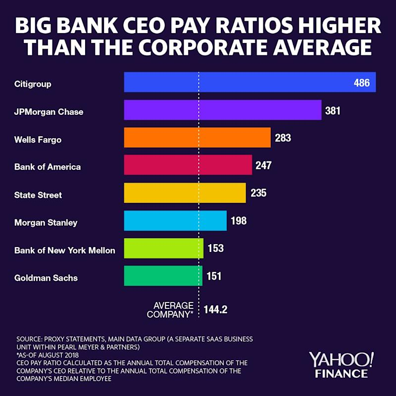 The eight largest U.S. banks all have a higher pay gap (between CEO and the company's median employee) than the average U.S. company. (Credit: David Foster / Yahoo Finance)