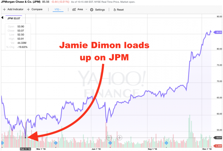 Jamie Dimon went long at the bottom.