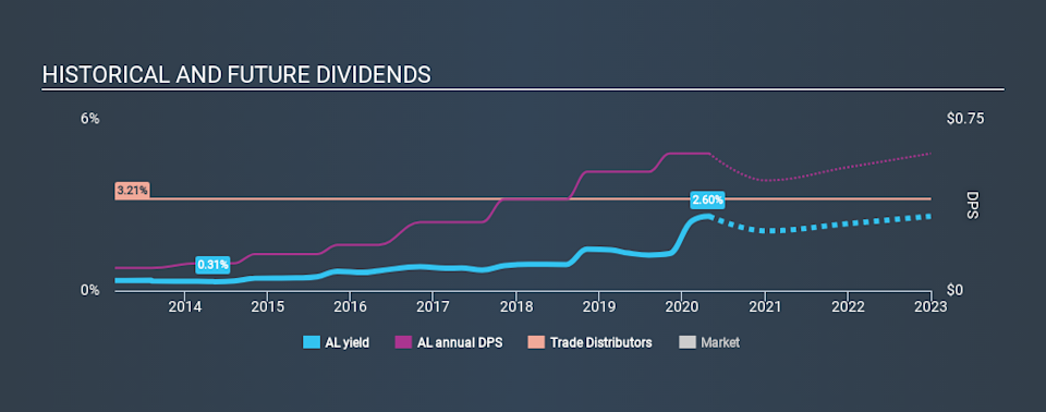 NYSE:AL Historical Dividend Yield April 29th 2020
