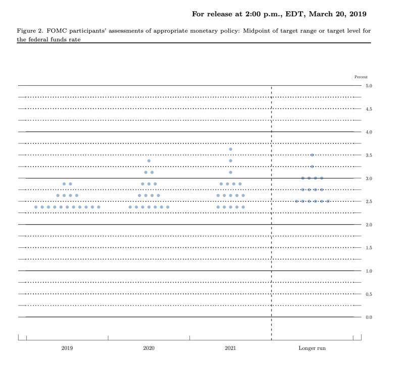 The Federal Reserve's March dot plots show the median dot projecting no rate changes in 2019 and one rate hike in 2020.