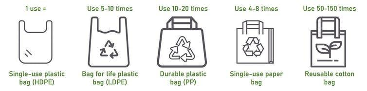 The number of times different types of bags must be used for equivalent environmental impacts (compared to a single-use plastic bag).