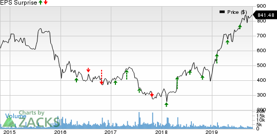 Chipotle Mexican Grill, Inc. Price and EPS Surprise