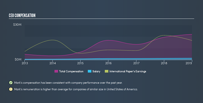 NYSE:IP CEO Compensation, May 6th 2019