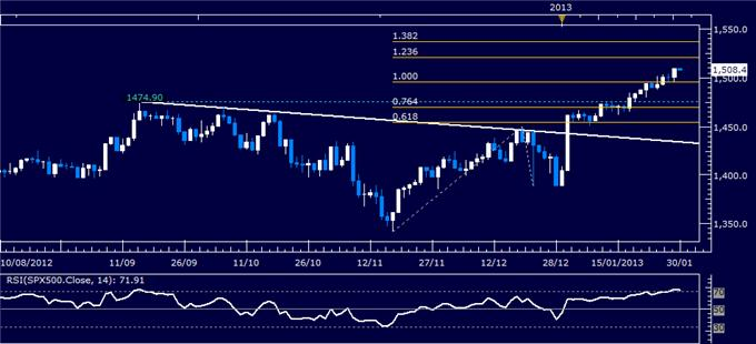 Forex_Analysis_US_Dollar_Reverses_Lower_as_SP_500_Tops_1500_Mark_body_Picture_3.png, Forex Analysis: US Dollar Reverses Lower as S&P 500 Tops 1500 Mark