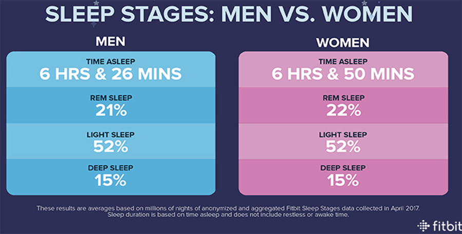 Women get about 25 minutes more sleep a night than men.