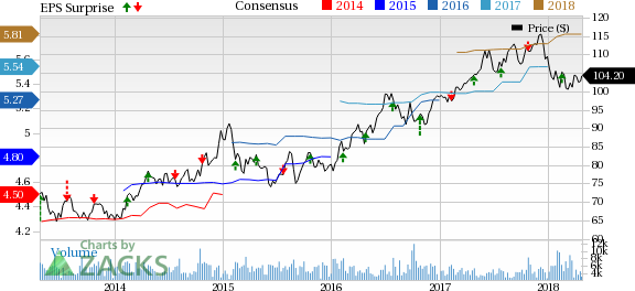 DTE Energy's (DTE) Q1 earnings gain from favorable utility operations.