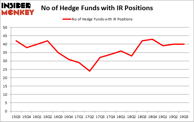 No of Hedge Funds with IR Positions