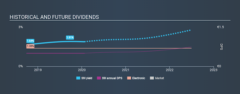 XTRA:S9I Historical Dividend Yield, January 23rd 2020