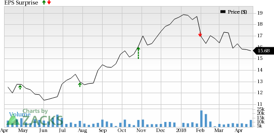 What To Expect From Santander Consumer's (SC) Q1 Earnings?