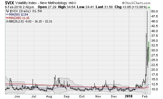 Charts to Watch as Stocks Fall:CBOE Volatility Index (VIX)