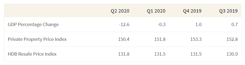This table shows the change in GDP and property price indices between 3rd quarter 2019 and 2nd quarter 2020