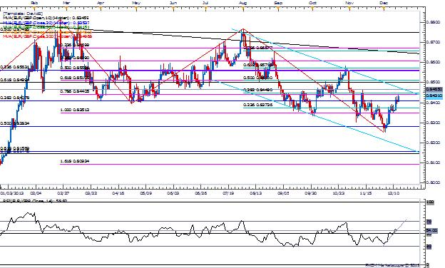 EURGBP_AUDNZD_-_Declines_Remain_Favorable_for_2014_body_Picture_2.png, EURGBP | AUDNZD - Declines Remain Favorable for 2014