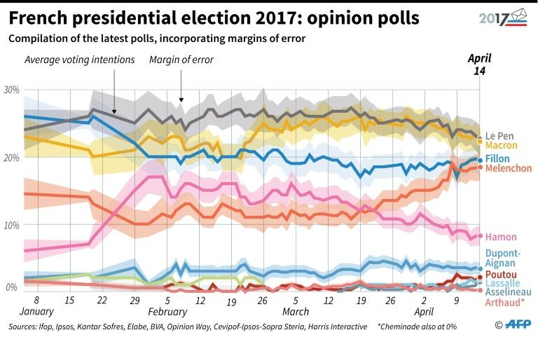 The polls have tightened dramatically in recent weeks