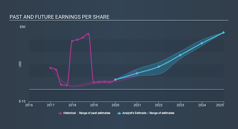 NasdaqGS:CHTR Past and Future Earnings April 23rd 2020