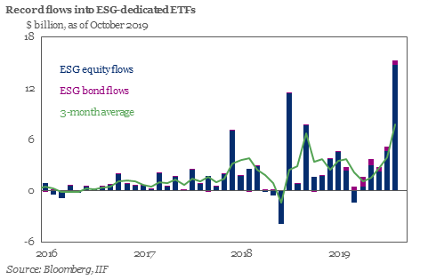 The Institute of International Finance noted that ESG investing saw a record inflow of over $15 billion in October. At the time, net flows into ESG-dedicated ETFs topped $40 billion year-to-date. Source: Bloomberg, IIF