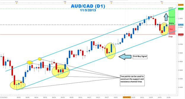 Forex_Channel_Surfing_with_AUDCAD_body_Picture_1.png, Forex Channel Surfing with AUDCAD