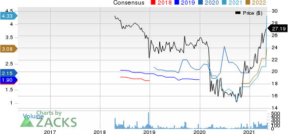 Level One Bancorp, Inc. Price and Consensus