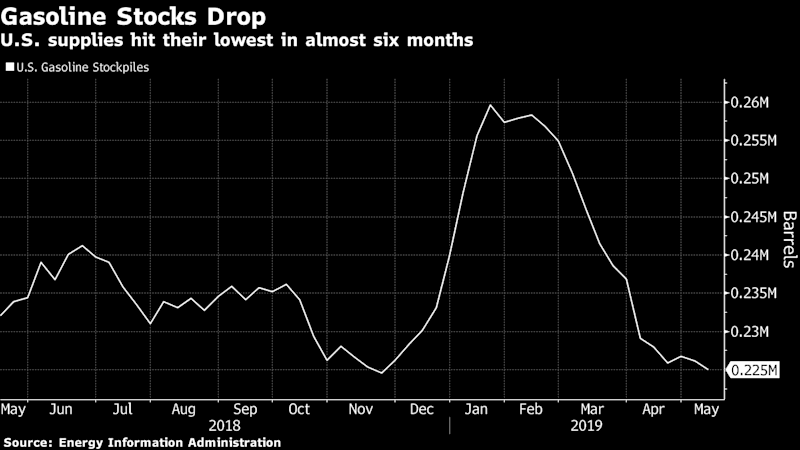 Oil Advances as Shrinking U.S. Gasoline Supply Brightens Outlook