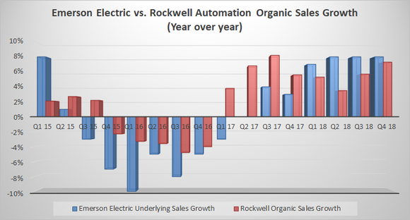 Emerson Electric vs. Rockwell Automation sales growth