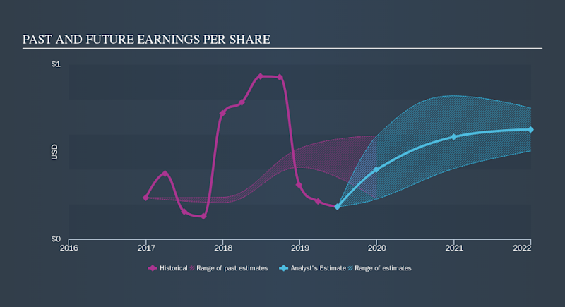 NasdaqGS:EYE Past and Future Earnings, October 20th 2019