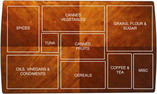 Simple Steps For Organizing Your Kitchen Cabinets - How to organize your kitchen cabinets