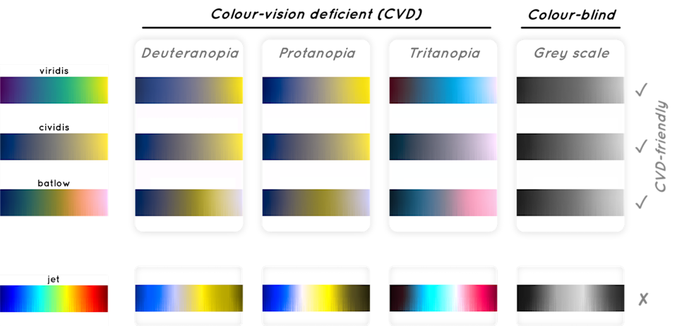 Collection of colour palettes as seen by people with Colour vision deficiency