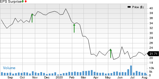 Domtar Corporation Price and EPS Surprise