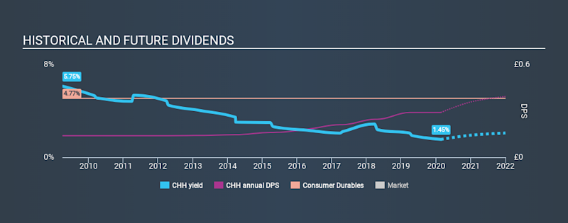 AIM:CHH Historical Dividend Yield, February 21st 2020
